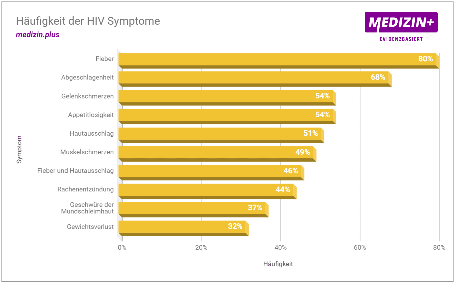HIV-Symptome und ihre Häufigkeit