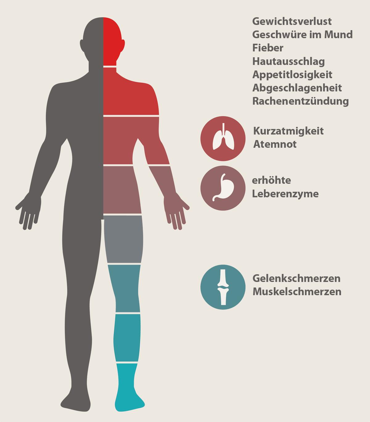 Niedrige weiße Blutkörperchen und plötzlicher Gewichtsverlust