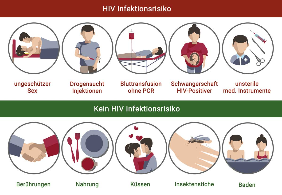 Hiv partner wenn hat bekommen kann hiv man kein Kann man