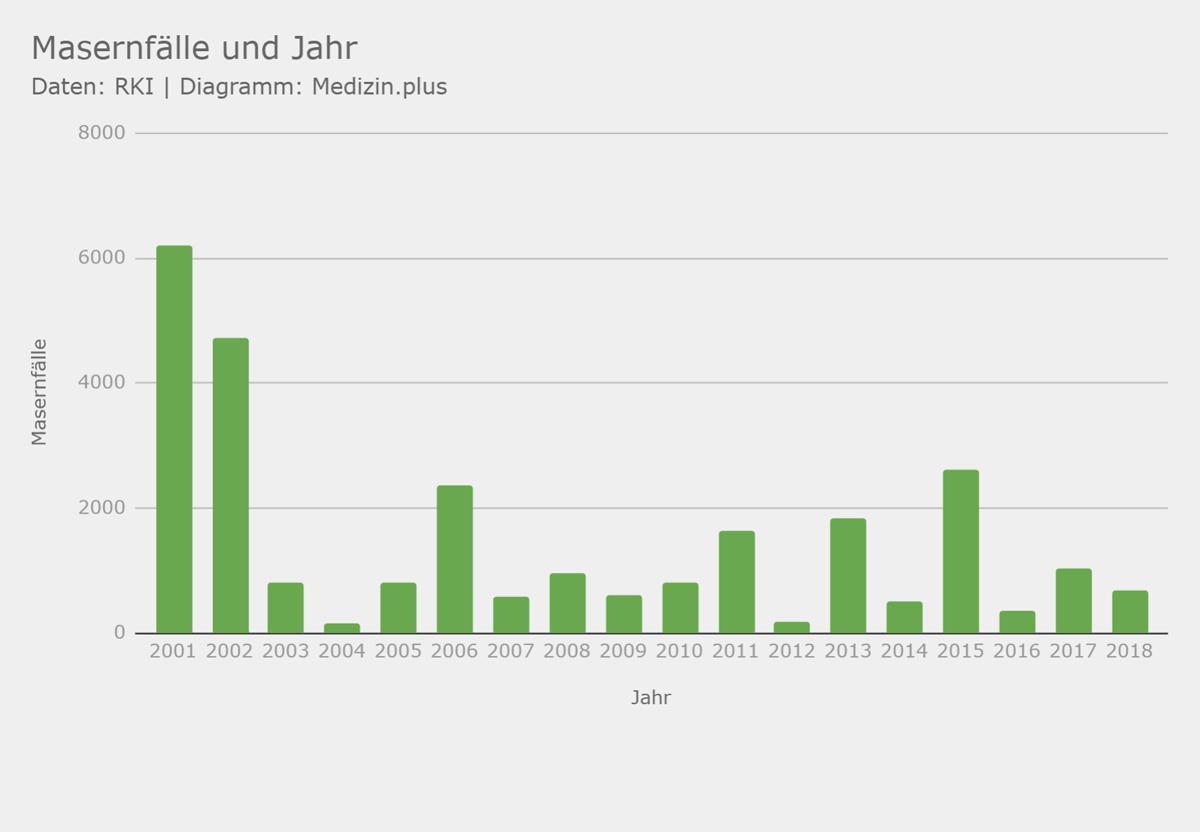 Masern-Statistik für Deutschland