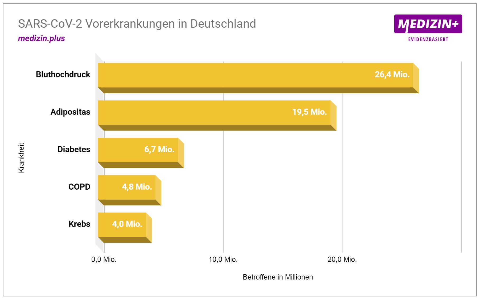 Corona: Verbreitung von Vorerkrankungen in Deutschland