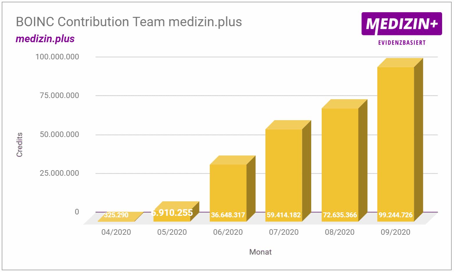 BOINC Statistik Medizin.plus Team