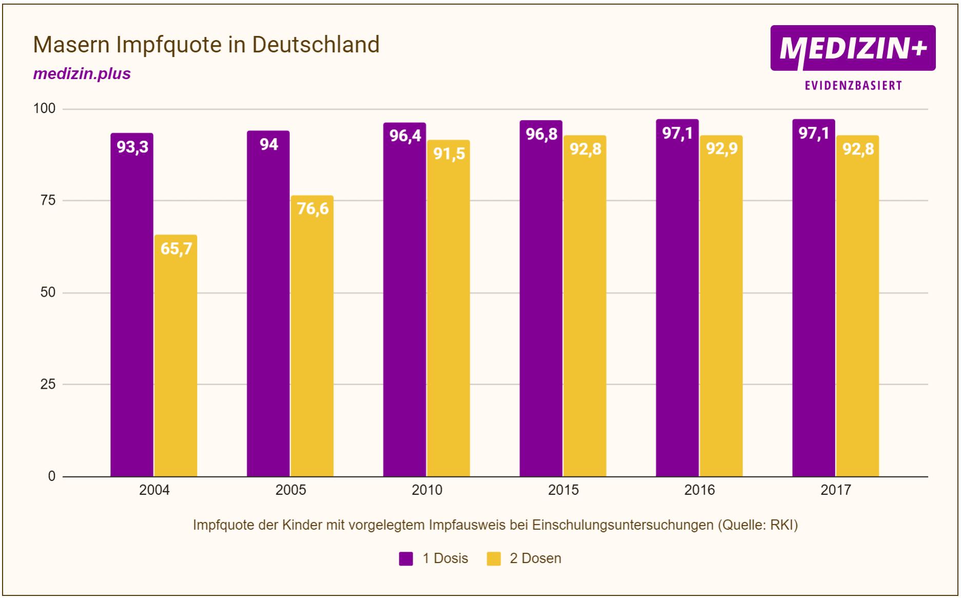 Masern-Impfquote in Deutschland (Diagramm)
